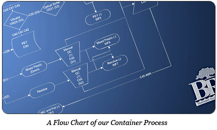 flow chart photo
